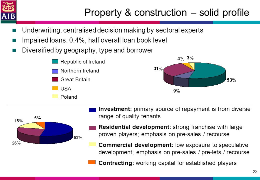 23 Property & construction – solid profile Underwriting: centralised decision making by sectoral experts Impaired loans: 0.4%, half overall loan book level Diversified by geography, type and borrower Investment: primary source of repayment is from diverse range of quality tenants Residential development: strong franchise with large proven players; emphasis on pre-sales / recourse Commercial development: low exposure to speculative development; emphasis on pre-sales / pre-lets / recourse Contracting: working capital for established players Republic of Ireland Northern Ireland Great Britain USA Poland