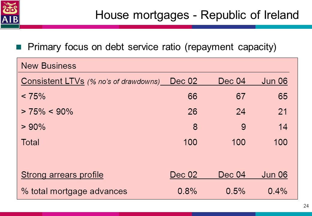 24 House mortgages - Republic of Ireland Primary focus on debt service ratio (repayment capacity) New Business Consistent LTVs (% nos of drawdowns) Dec 02Dec 04Jun 06 < 75% > 75% < 90% > 90%8914 Total Strong arrears profile Dec 02Dec 04Jun 06 % total mortgage advances0.8%0.5%0.4%