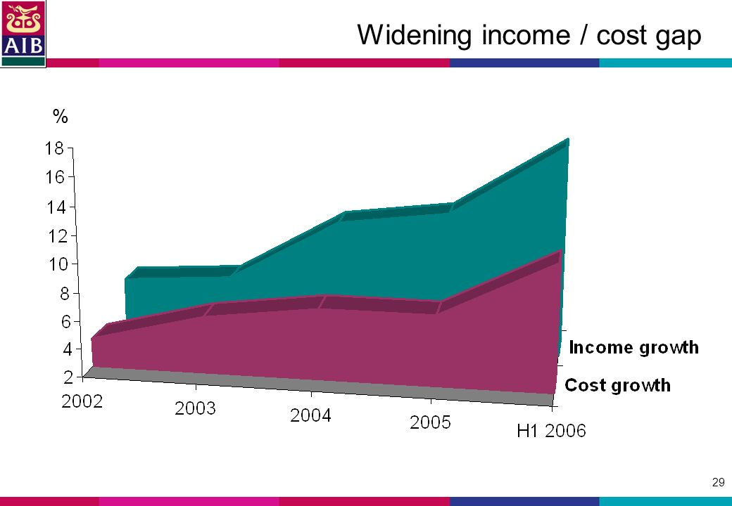 29 Widening income / cost gap %