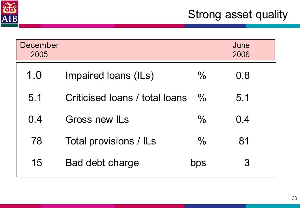 30 Strong asset quality 1.0 Impaired loans (ILs)% Criticised loans / total loans% Gross new ILs%0.4 78Total provisions / ILs%81 15Bad debt chargebps3 December June