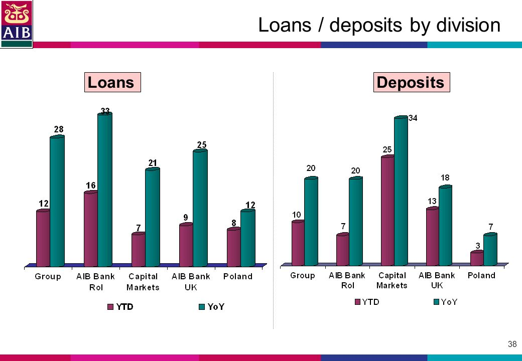 38 Loans / deposits by division Loans Deposits