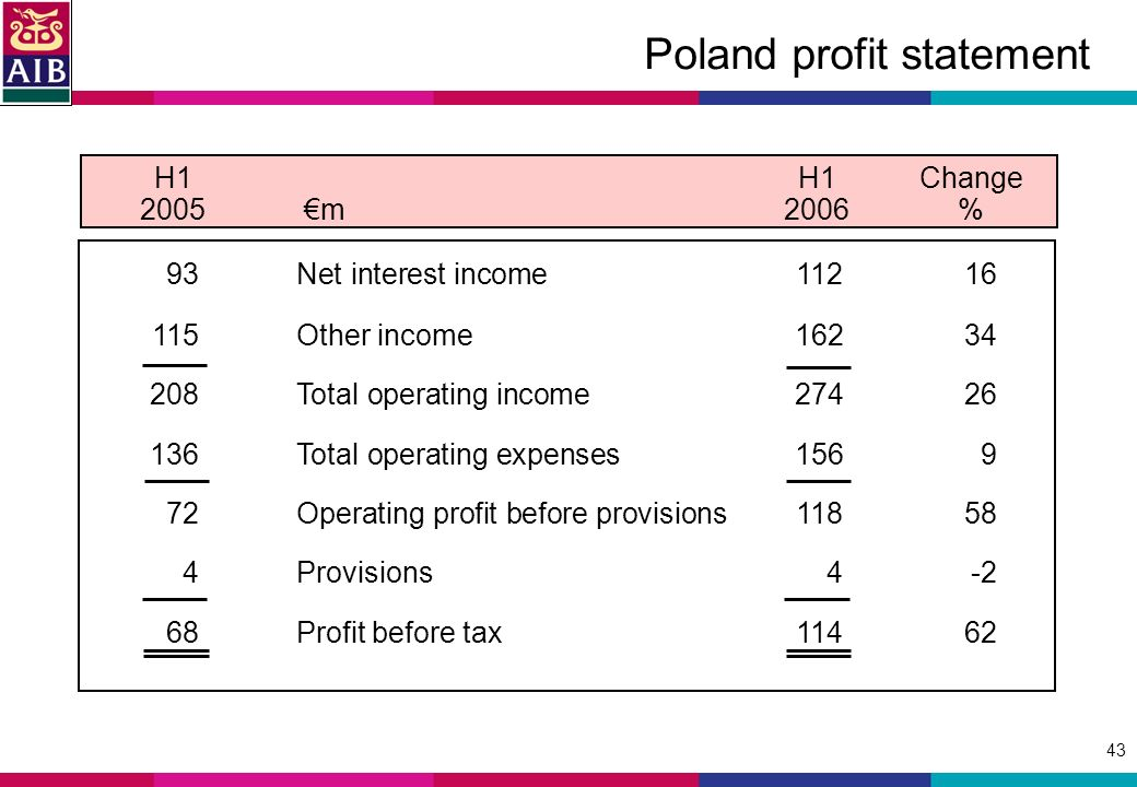 43 Poland profit statement H1H1Change 2005m2006 % 93Net interest income Other income Total operating income Total operating expenses Operating profit before provisions Provisions4-2 68Profit before tax114 62