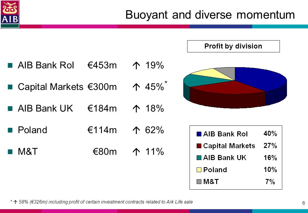 6 Buoyant and diverse momentum AIB Bank RoI453m 19% Capital Markets300m 45% AIB Bank UK184m 18% Poland114m 62% M&T80m 11% Profit by division 40% 27% 16% 10% 7% * * 58% (326m) including profit of certain investment contracts related to Ark Life sale