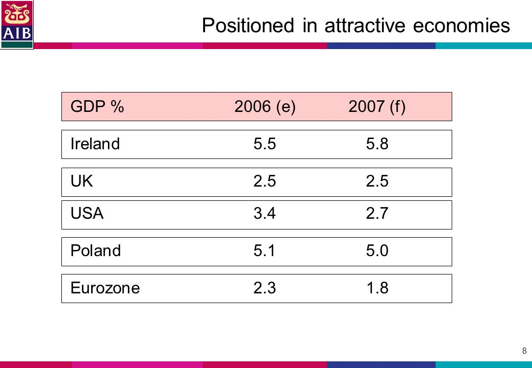 8 Positioned in attractive economies GDP %2006 (e)2007 (f) Ireland UK USA Poland Eurozone