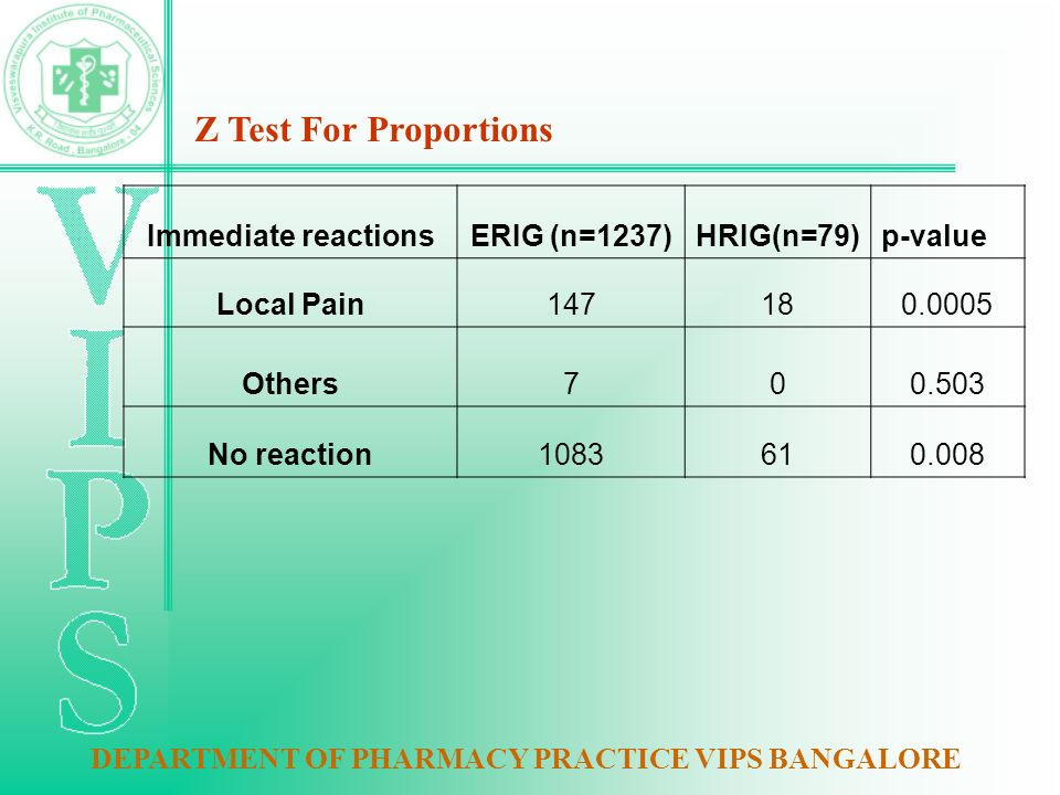 Immediate reactionsERIG (n=1237)HRIG(n=79)p-value Local Pain147180.0005 Others700.503 No reaction1083610.008 Z Test For Proportions DEPARTMENT OF PHARMACY PRACTICE VIPS BANGALORE
