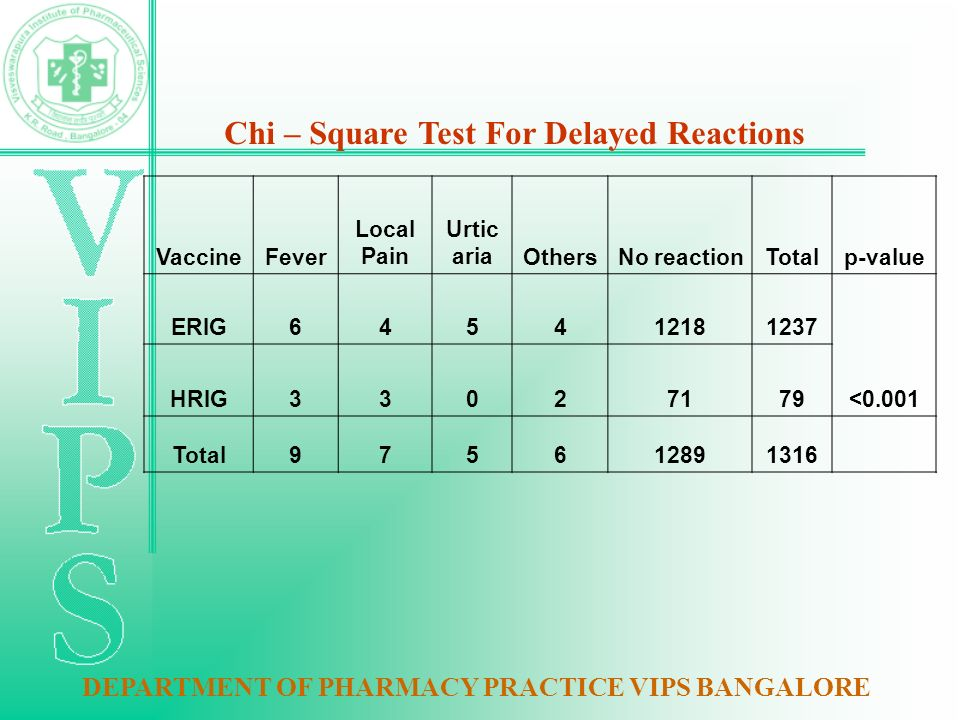 Chi – Square Test For Delayed Reactions VaccineFever Local Pain Urtic ariaOthersNo reactionTotalp-value ERIG645412181237 <0.001 HRIG33027179 Total975612891316 DEPARTMENT OF PHARMACY PRACTICE VIPS BANGALORE