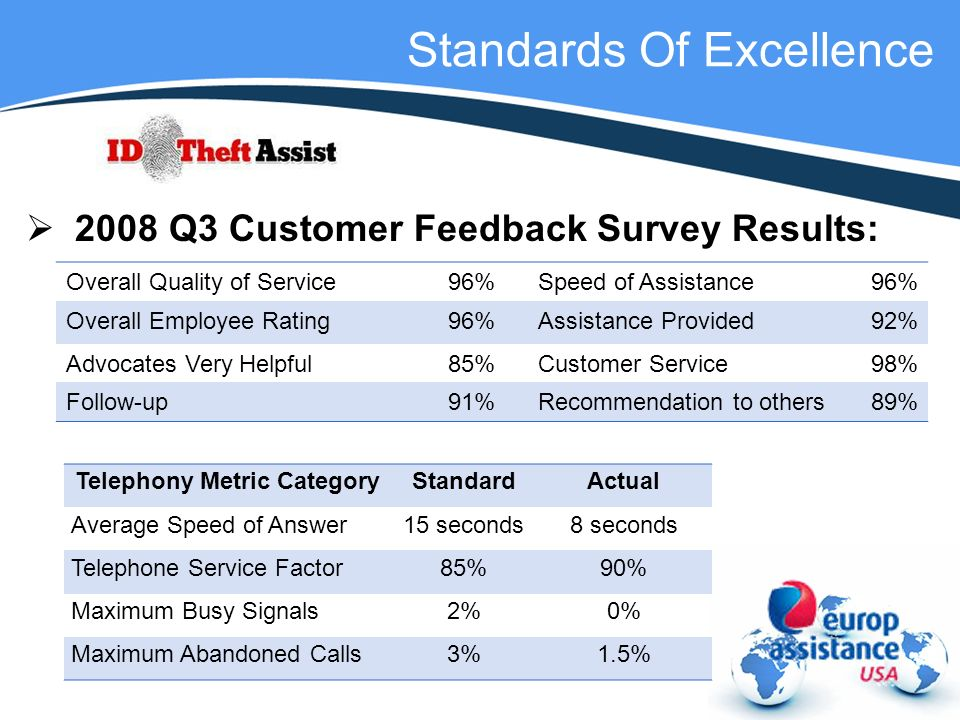 Standards Of Excellence 2008 Q3 Customer Feedback Survey Results: Overall Quality of Service96%Speed of Assistance96% Overall Employee Rating96%Assistance Provided92% Advocates Very Helpful85%Customer Service98% Follow-up91%Recommendation to others89% Telephony Metric CategoryStandardActual Average Speed of Answer15 seconds8 seconds Telephone Service Factor85%90% Maximum Busy Signals2%0% Maximum Abandoned Calls3%1.5%