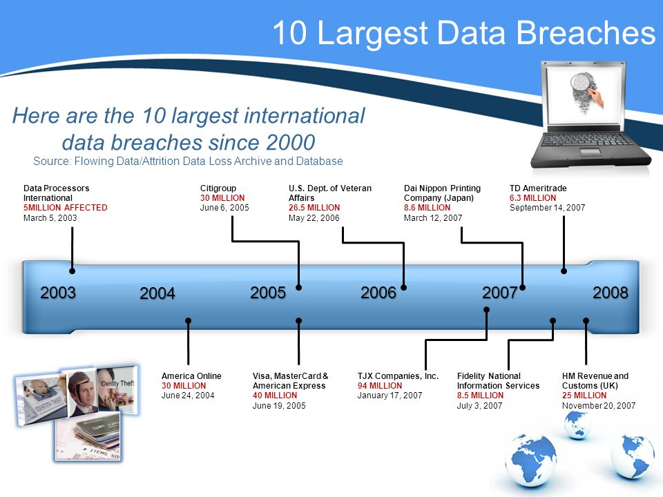 10 Largest Data Breaches Data Processors International 5MILLION AFFECTED March 5, 2003 Citigroup 30 MILLION June 6, 2005 U.S.