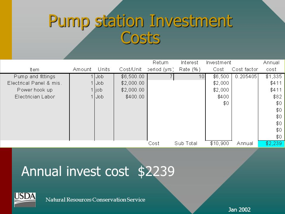 Natural Resources Conservation Service Jan 2002 Pump station Investment Costs Annual invest cost $2239