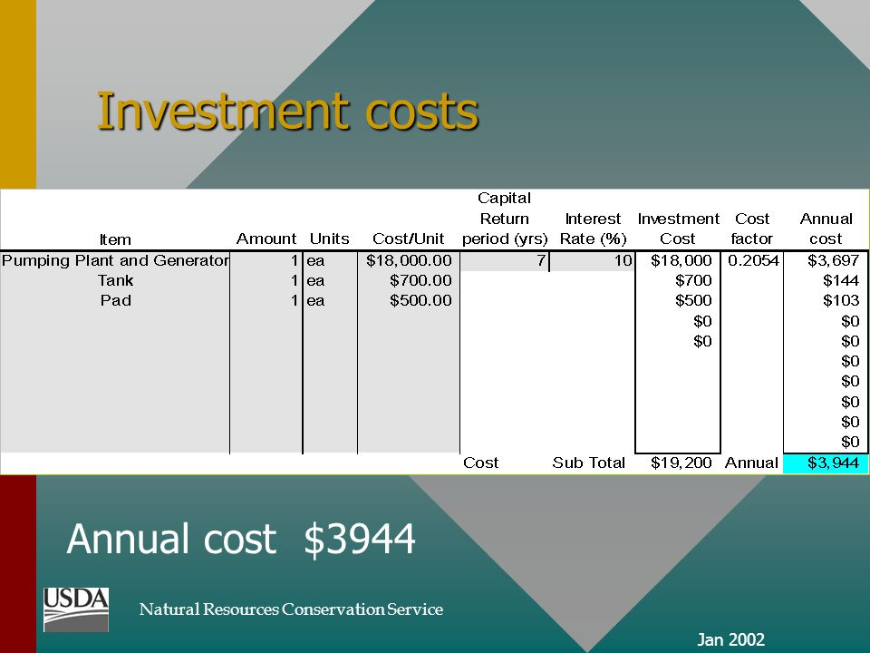 Natural Resources Conservation Service Jan 2002 Investment costs Annual cost $3944
