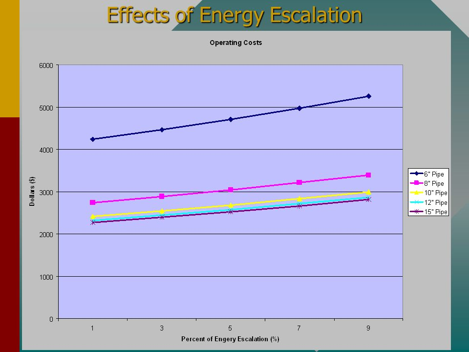 Natural Resources Conservation Service Jan 2002 Effects of Energy Escalation