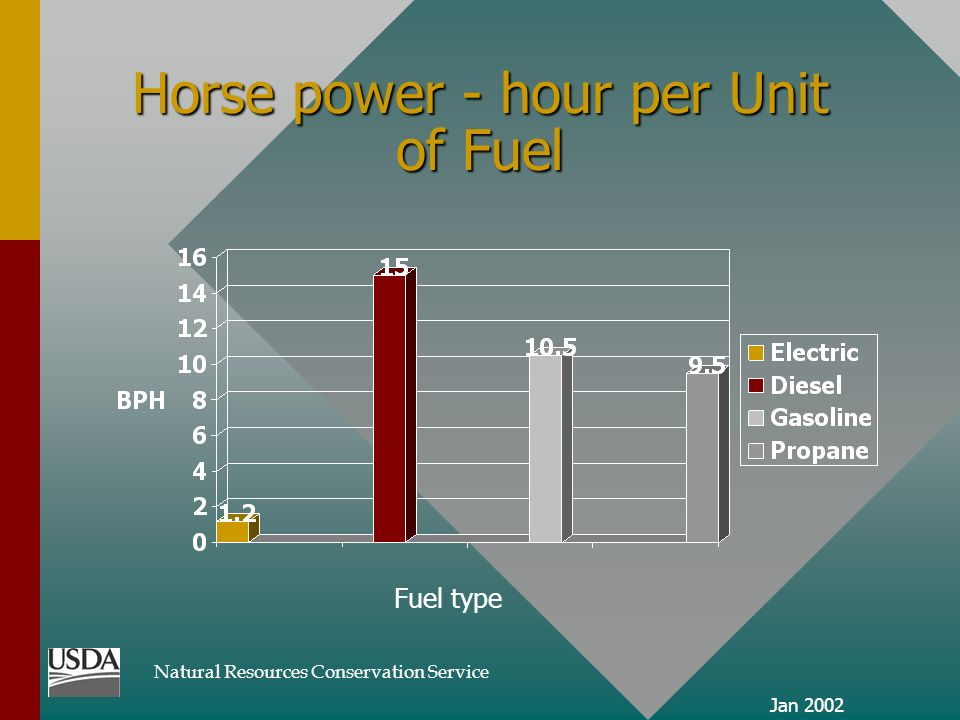 Natural Resources Conservation Service Jan 2002 Horse power - hour per Unit of Fuel Fuel type