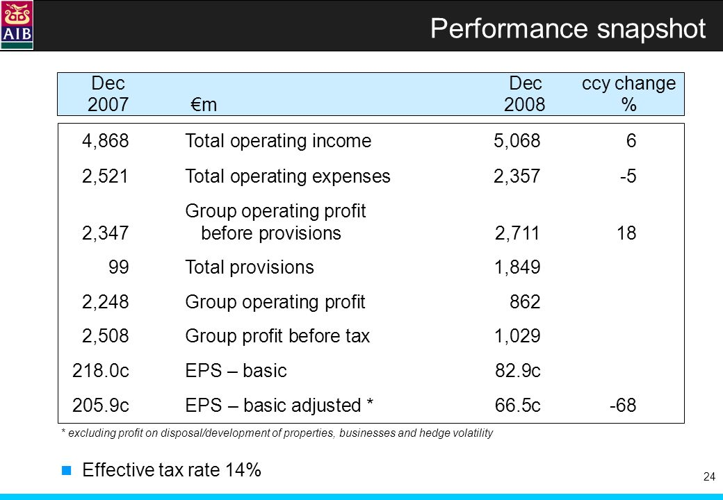 24 Performance snapshot 4,868Total operating income 5,0686 2,521Total operating expenses2,357-5 Group operating profit 2,347 before provisions2,71118 99Total provisions1,849 2,248Group operating profit 862 2,508Group profit before tax 1,029 218.0cEPS – basic 82.9c 205.9cEPS – basic adjusted * 66.5c-68 DecDecccy change 2007m2008 % Effective tax rate 14% * excluding profit on disposal/development of properties, businesses and hedge volatility