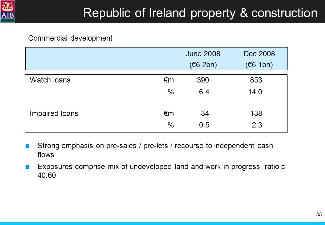 35 Republic of Ireland property & construction Commercial development June 2008Dec 2008 (6.2bn)(6.1bn) Watch loans m390853 %6.414.0 Impaired loansm34138 %0.52.3 Strong emphasis on pre-sales / pre-lets / recourse to independent cash flows Exposures comprise mix of undeveloped land and work in progress, ratio c.