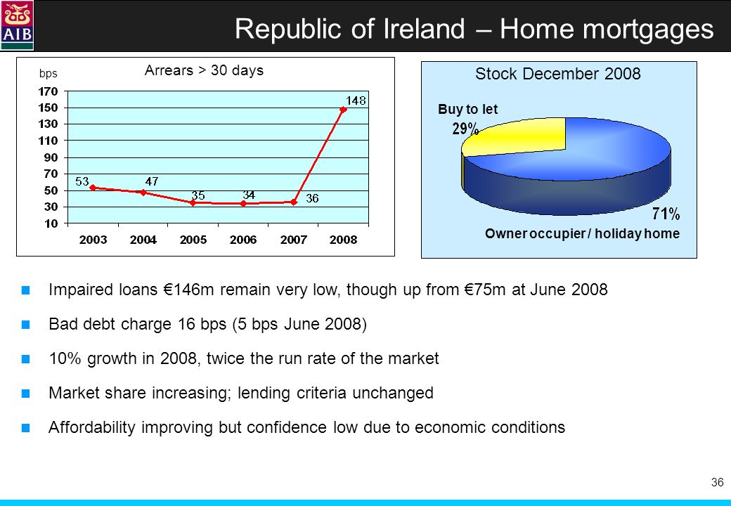36 Republic of Ireland – Home mortgages bps Arrears > 30 days Impaired loans 146m remain very low, though up from 75m at June 2008 Bad debt charge 16 bps (5 bps June 2008) 10% growth in 2008, twice the run rate of the market Market share increasing; lending criteria unchanged Affordability improving but confidence low due to economic conditions Buy to let Owner occupier / holiday home Stock December 2008