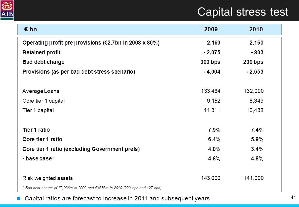 44 Capital stress test Operating profit pre provisions (2.7bn in 2008 x 80%)2,1602,160 Retained profit - 2,075- 803 Bad debt charge300 bps200 bps Provisions (as per bad debt stress scenario)- 4,004- 2,653 Average Loans133,484132,090 Core tier 1 capital9,1528,349 Tier 1 capital11,31110,438 Tier 1 ratio7.9%7.4% Core tier 1 ratio6.4%5.9% Core tier 1 ratio (excluding Government prefs)4.0%3.4% - base case*4.8%4.8% Risk weighted assets143,000141,000 bn 2009 2010 Capital ratios are forecast to increase in 2011 and subsequent years * Bad debt charge of 2,936m in 2009 and 1676m in 2010 (220 bps and 127 bps)