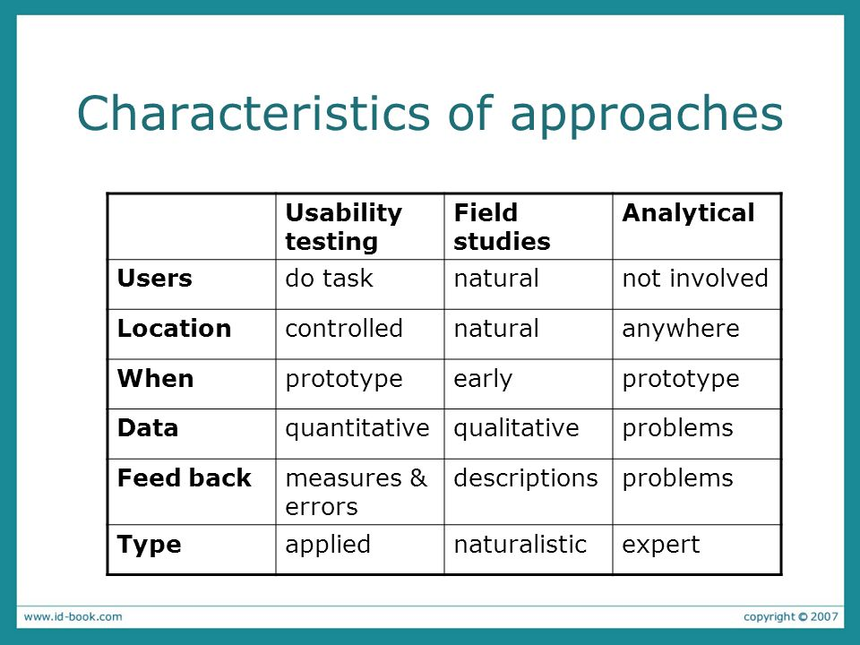 Characteristics of approaches Usability testing Field studies Analytical Usersdo tasknaturalnot involved Locationcontrollednaturalanywhere Whenprototypeearlyprototype Dataquantitativequalitativeproblems Feed backmeasures & errors descriptionsproblems Typeappliednaturalisticexpert