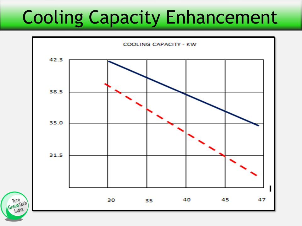 Cooling Capacity Enhancement