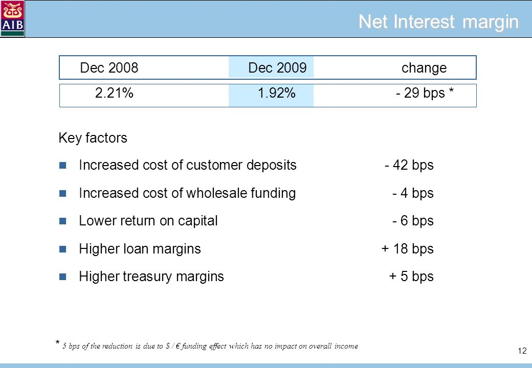 12 Net Interest margin 2.21%1.92%- 29 bps * Dec 2008Dec 2009 change Key factors Increased cost of customer deposits - 42 bps Increased cost of wholesale funding - 4 bps Lower return on capital - 6 bps Higher loan margins + 18 bps Higher treasury margins + 5 bps * 5 bps of the reduction is due to $ / funding effect which has no impact on overall income