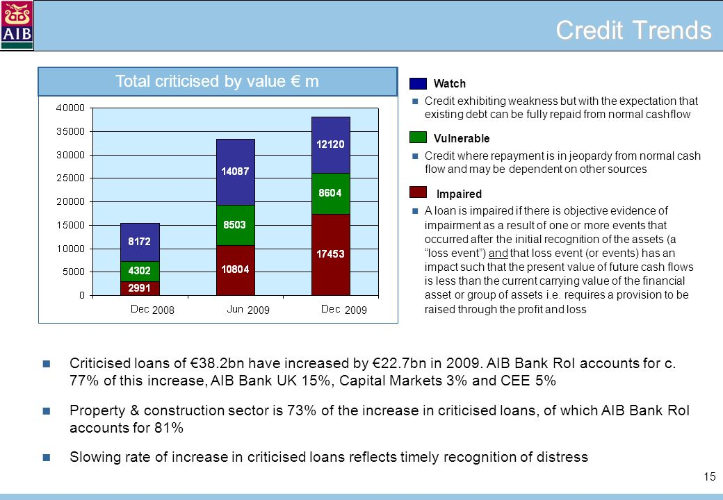 15 Credit Trends Criticised loans of 38.2bn have increased by 22.7bn in 2009.