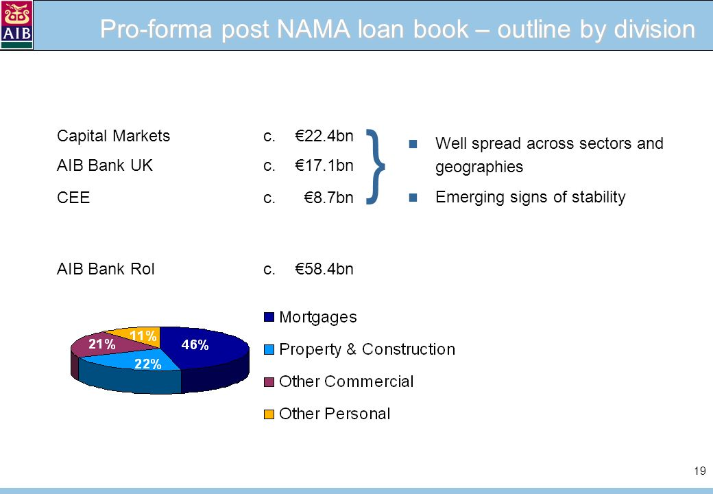 19 Pro-forma post NAMA loan book – outline by division Capital Markets c.