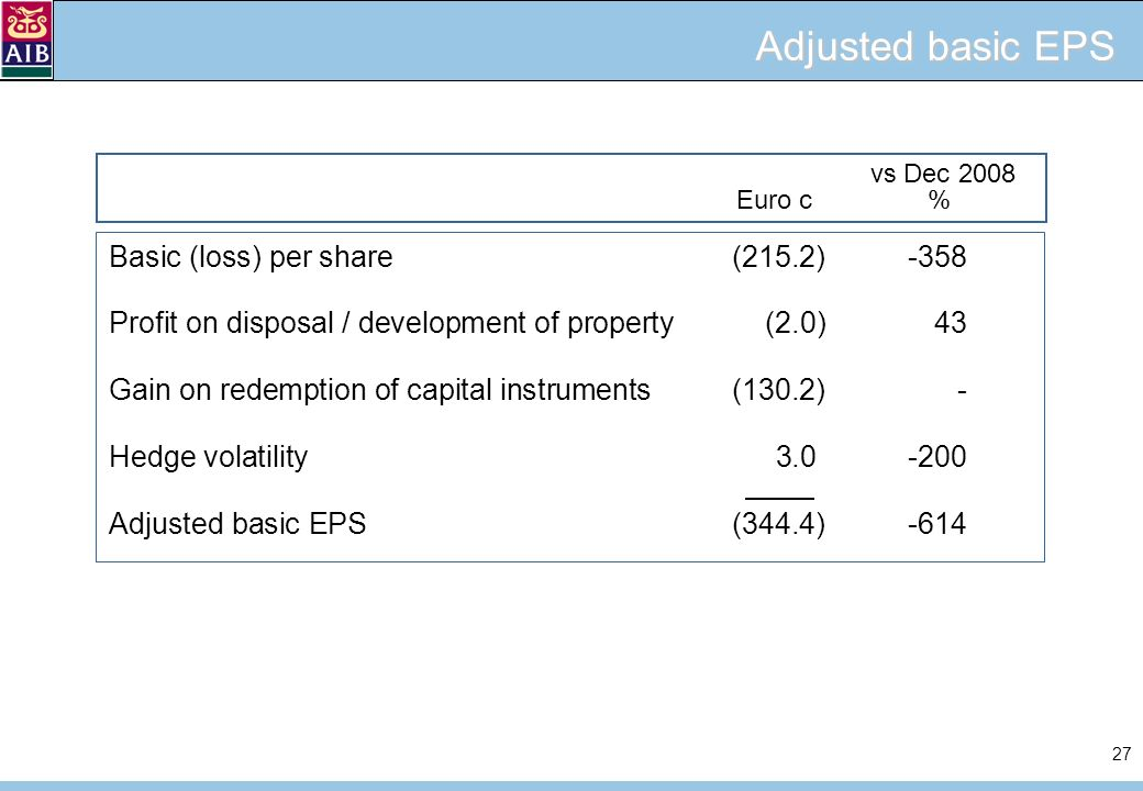 27 Adjusted basic EPS Basic (loss) per share(215.2)-358 Profit on disposal / development of property (2.0)43 Gain on redemption of capital instruments(130.2)- Hedge volatility 3.0-200 Adjusted basic EPS(344.4)-614 vs Dec 2008 Euro c%