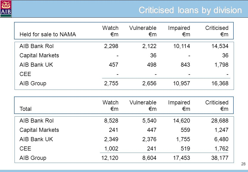 28 Criticised loans by division WatchVulnerableImpairedCriticised Held for sale to NAMA mm mm AIB Bank RoI2,2982,12210,11414,534 Capital Markets-36-36 AIB Bank UK4574988431,798 CEE---- AIB Group2,7552,65610,95716,368 WatchVulnerableImpairedCriticised Totalmm mm AIB Bank RoI8,5285,54014,62028,688 Capital Markets2414475591,247 AIB Bank UK2,3492,3761,7556,480 CEE1,0022415191,762 AIB Group12,1208,60417,45338,177