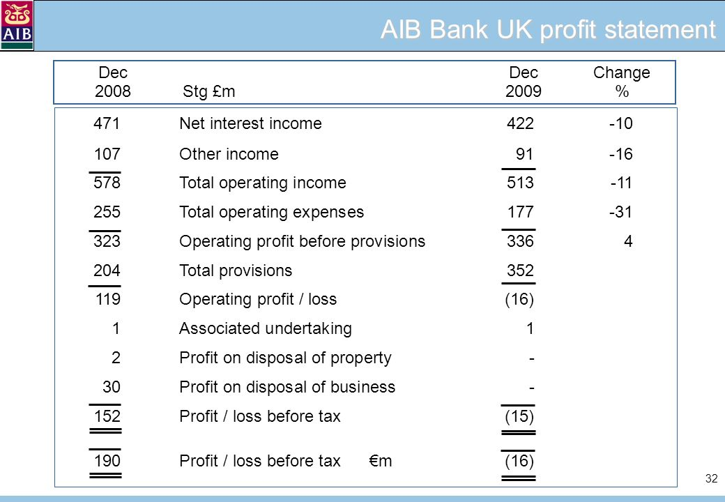 32 DecDecChange 2008Stg £m2009 % AIB Bank UK profit statement 471Net interest income422-10 107Other income91-16 578Total operating income513-11 255Total operating expenses177-31 323Operating profit before provisions3364 204Total provisions352 119Operating profit / loss(16) 1Associated undertaking1 2Profit on disposal of property- 30Profit on disposal of business- 152Profit / loss before tax(15) 190Profit / loss before tax m(16)