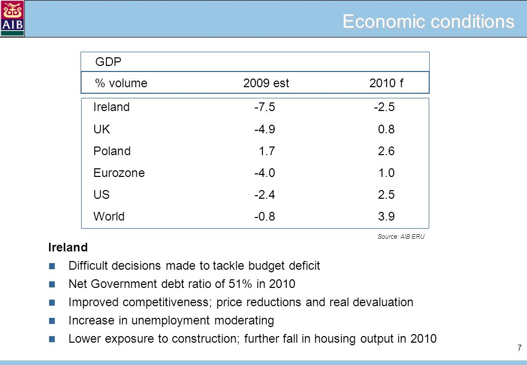 7 Economic conditions Ireland Difficult decisions made to tackle budget deficit Net Government debt ratio of 51% in 2010 Improved competitiveness; price reductions and real devaluation Increase in unemployment moderating Lower exposure to construction; further fall in housing output in 2010 Ireland-7.5-2.5 UK-4.90.8 Poland1.72.6 Eurozone -4.0 1.0 US-2.42.5 World -0.83.9 Source: AIB ERU % volume2009 est2010 f GDP