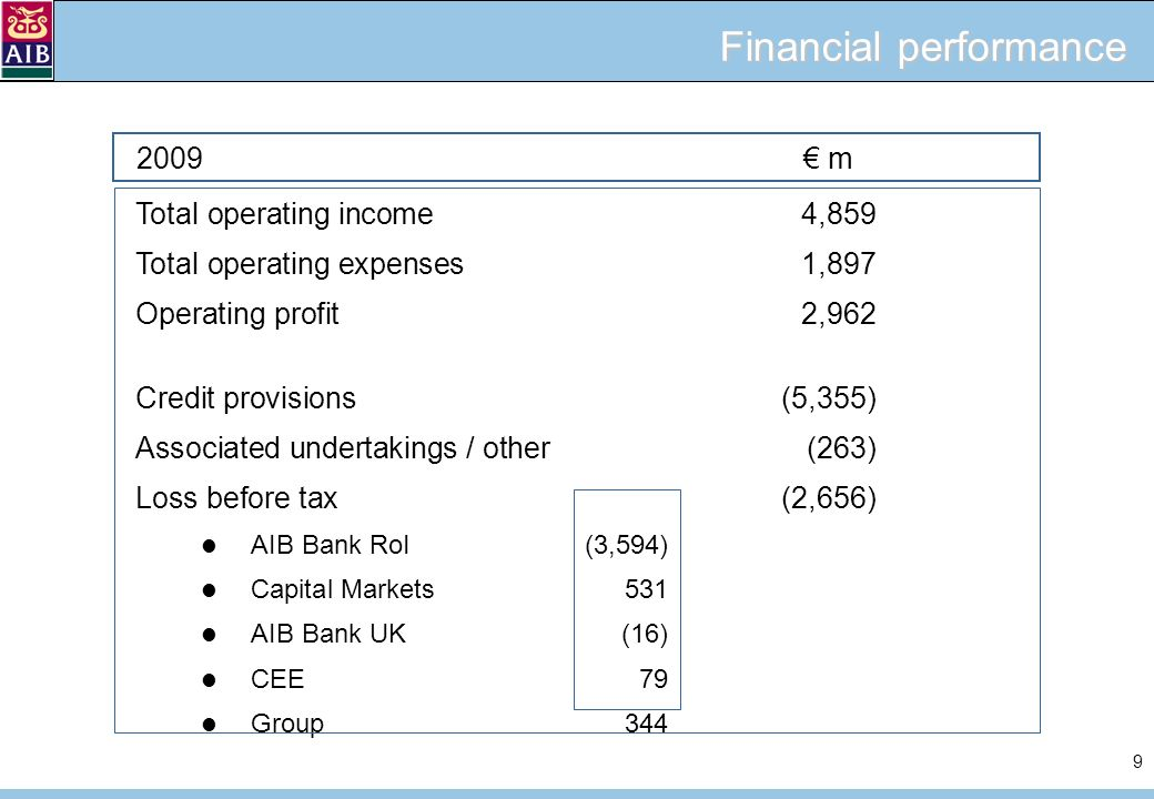 9 Financial performance Total operating income4,859 Total operating expenses1,897 Operating profit2,962 Credit provisions(5,355) Associated undertakings / other(263) Loss before tax(2,656) AIB Bank RoI(3,594) Capital Markets531 AIB Bank UK(16) CEE79 Group344 2009 m