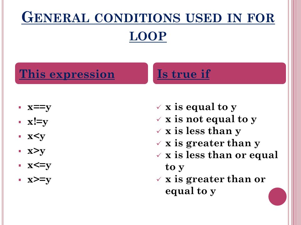G ENERAL CONDITIONS USED IN FOR LOOP x==y x!=y x<y x>y x<=y x>=y x is equal to y x is not equal to y x is less than y x is greater than y x is less than or equal to y x is greater than or equal to y This expression Is true if