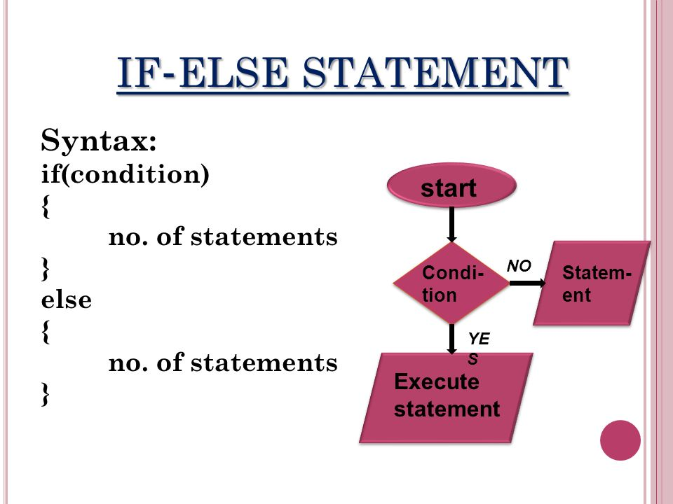 IF - ELSE STATEMENT Syntax: if(condition) { no. of statements } else { no.