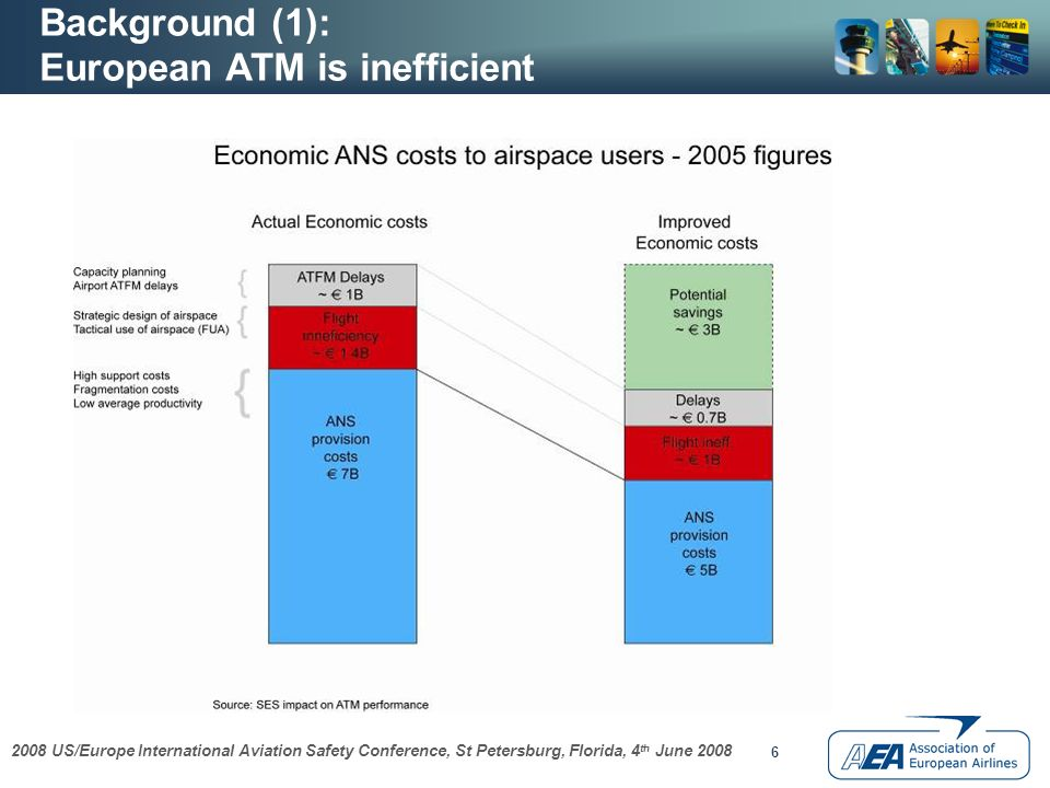 2008 US/Europe International Aviation Safety Conference, St Petersburg, Florida, 4 th June 2008 6 Background (1): European ATM is inefficient