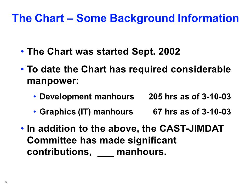 10 The Chart – Some Background Information The Chart was started Sept.