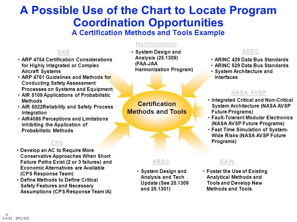 23 A Possible Use of the Chart to Locate Program Coordination Opportunities A Certification Methods and Tools Example SAE ARP 4754 Certification Considerations for Highly Integrated or Complex Aircraft Systems ARP 4761 Guidelines and Methods for Conducting Safety Assessment Processes on Systems and Equipment AIR 5109 Applications of Probabilistic Methods AIR 5022Reliability and Safety Process Integration AIR4086 Perceptions and Limitations Inhibiting the Application of Probabilistic Methods Certification Methods and Tools SPC-003 AEEC NASA AVSP Integrated Critical and Non-Critical System Architecture (NASA AVSP Future Programs) Fault-Tolerant Modular Electronics (NASA AVSP Future Programs) Fast Time Simulation of System- Wide Risks (NASA AVSP Future Programs) Harmonization System Design and Analysis ( ) (FAA-JAA Harmonization Program) ARAC System Design and Analysis and Tech Update (See and ) CPS Develop an AC to Require More Conservative Approaches When Short Failure Paths Exist (2 or 3 failures) and Economic Alternatives are Available (CPS Response Team) Define Methods to Define Critical Safety Features and Necessary Assumptions (CPS Response Team IA) GAIN Foster the Use of Existing Analytical Methods and Tools and Develop New Methods and Tools.