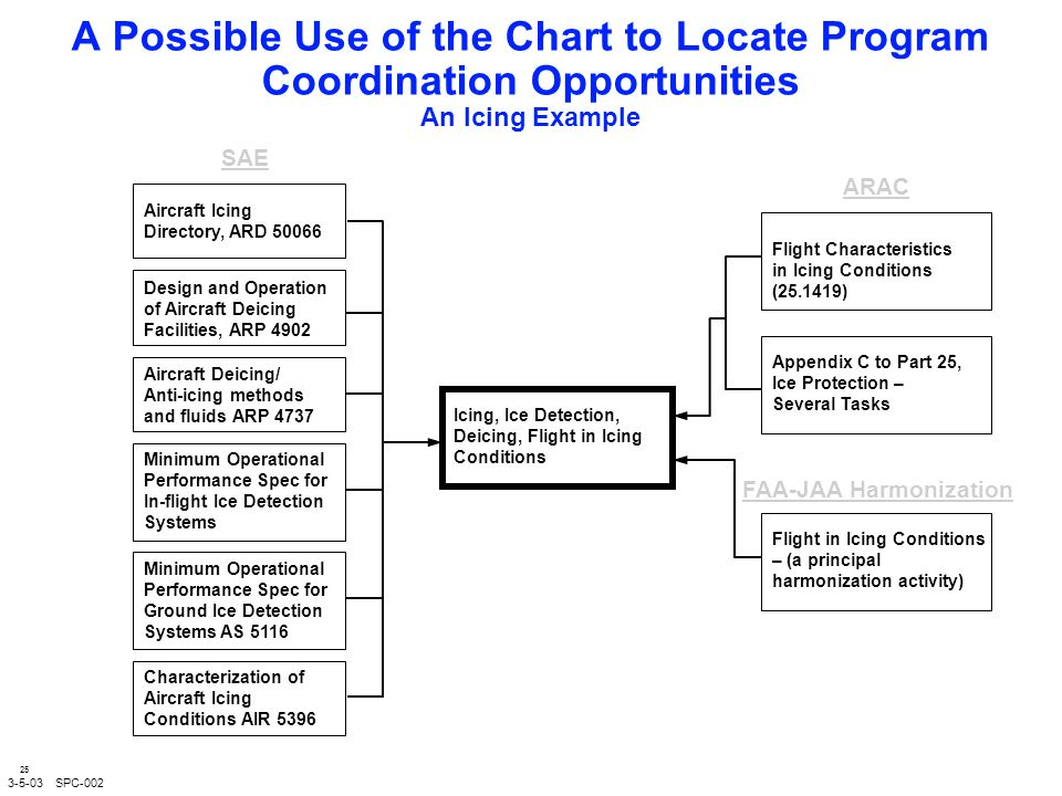 25 A Possible Use of the Chart to Locate Program Coordination Opportunities An Icing Example SAE ARAC Aircraft Icing Directory, ARD Design and Operation of Aircraft Deicing Facilities, ARP 4902 Aircraft Deicing/ Anti-icing methods and fluids ARP 4737 Minimum Operational Performance Spec for In-flight Ice Detection Systems Flight Characteristics in Icing Conditions ( ) Appendix C to Part 25, Ice Protection – Several Tasks Flight in Icing Conditions – (a principal harmonization activity) FAA-JAA Harmonization Icing, Ice Detection, Deicing, Flight in Icing Conditions SPC-002 Minimum Operational Performance Spec for Ground Ice Detection Systems AS 5116 Characterization of Aircraft Icing Conditions AIR 5396