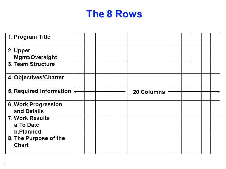 6 The 8 Rows 20 Columns 1.Program Title 2.Upper Mgmt/Oversight 3.Team Structure 4.Objectives/Charter 5.Required Information 6.Work Progression and Details 7.Work Results a.To Date b.Planned 8.The Purpose of the Chart
