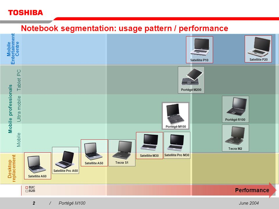 June 20042/Portégé M100 Notebook segmentation: usage pattern / performance Desktop replacement Mobile Entertainment Centre Mobile professionals Performance Satellite A50 Satellite M30 Tecra M2 Satellite Pro M30 Tecra S1 Tablet PC Mobile Ultra mobile Portégé R100 B2C B2B Satellite A60 Satellite P20Satellite P10 Portégé M200 Portégé M100 Satellite Pro A60
