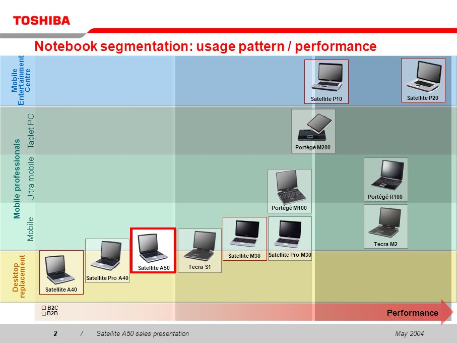 May 20042/Satellite A50 sales presentation2 Notebook segmentation: usage pattern / performance Desktop replacement Mobile Entertainment Centre Mobile professionals Performance Satellite A50 Satellite Pro A40 Satellite M30 Tecra M2 Portégé M100 Portégé M200 Satellite Pro M30 Satellite P10Satellite P20 Tecra S1 Tablet PC Mobile Ultra mobile Portégé R100 B2C B2B Satellite A40