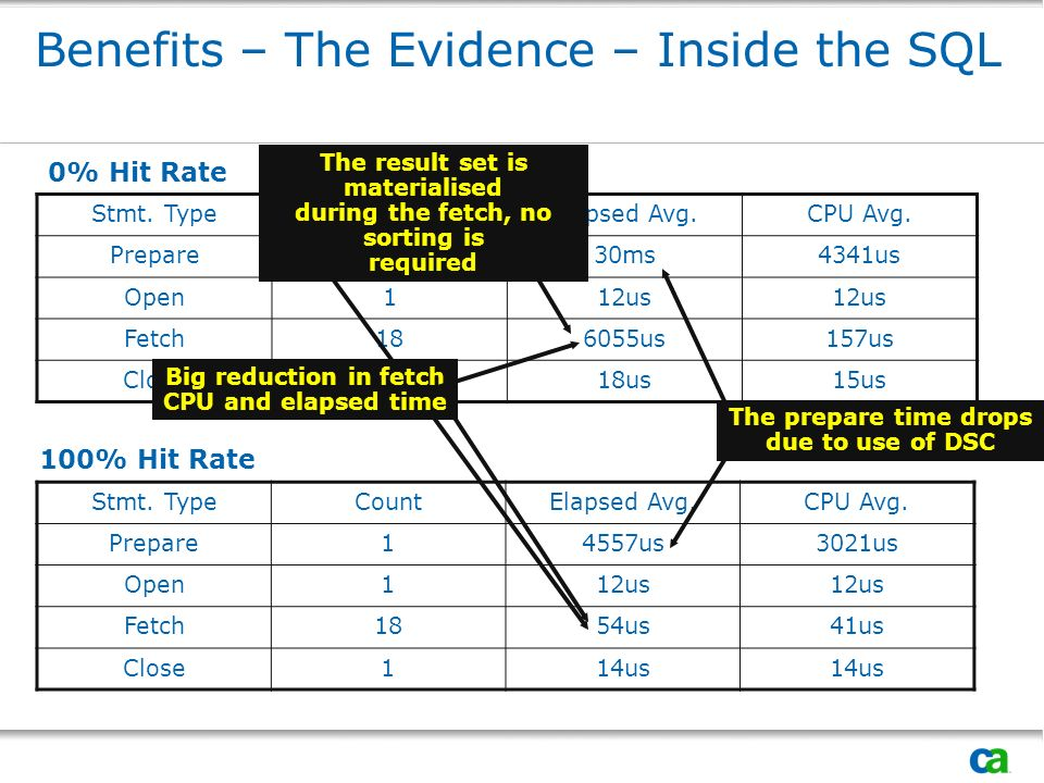 Benefits – The Evidence – Inside the SQL Stmt. TypeCountElapsed Avg.CPU Avg.
