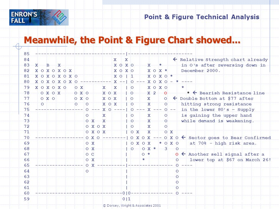 Point & Figure Technical Analysis   © Dorsey, Wright & Associates | X X Relative Strength chart already 83 X B X X O X O X * in Os after reversing down in 82 X O X O X O X X O X O X O X * December 2000.