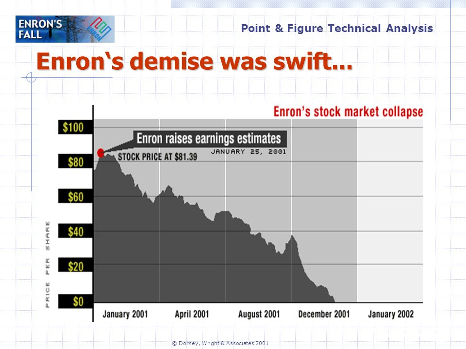 Point & Figure Technical Analysis   © Dorsey, Wright & Associates 2001 Enrons demise was swift...