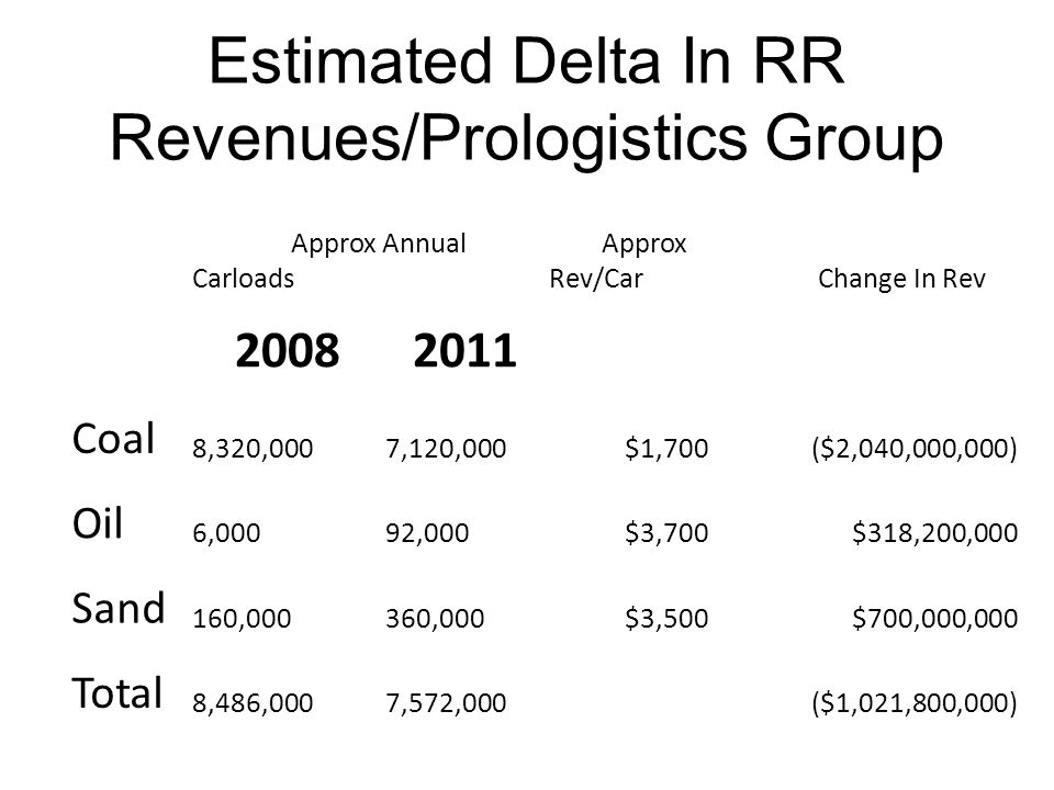 Estimated Delta In RR Revenues/Prologistics Group Approx Annual Carloads Approx Rev/Car Change In Rev 20082011 Coal 8,320,000 7,120,000$1,700($2,040,000,000) Oil 6,000 92,000$3,700$318,200,000 Sand 160,000 360,000$3,500$700,000,000 Total 8,486,000 7,572,000($1,021,800,000)