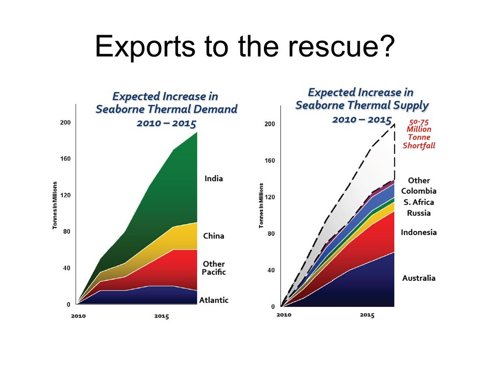 Exports to the rescue