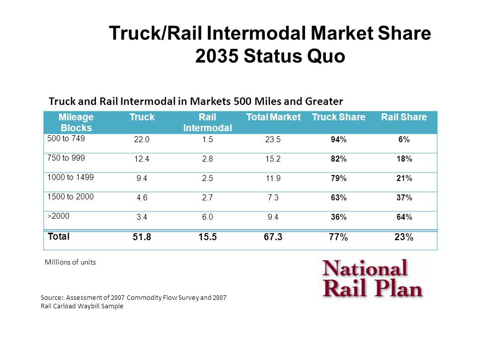 Truck/Rail Intermodal Market Share 2035 Status Quo Mileage Blocks TruckRail Intermodal Total MarketTruck ShareRail Share 500 to 749 22.01.523.594%6% 750 to 999 12.42.815.282%18% 1000 to 1499 9.42.511.979%21% 1500 to 2000 4.62.77.363%37% >2000 3.46.09.436%64% Total 51.815.567.377%23% Millions of units Source: Assessment of 2007 Commodity Flow Survey and 2007 Rail Carload Waybill Sample Truck and Rail Intermodal in Markets 500 Miles and Greater