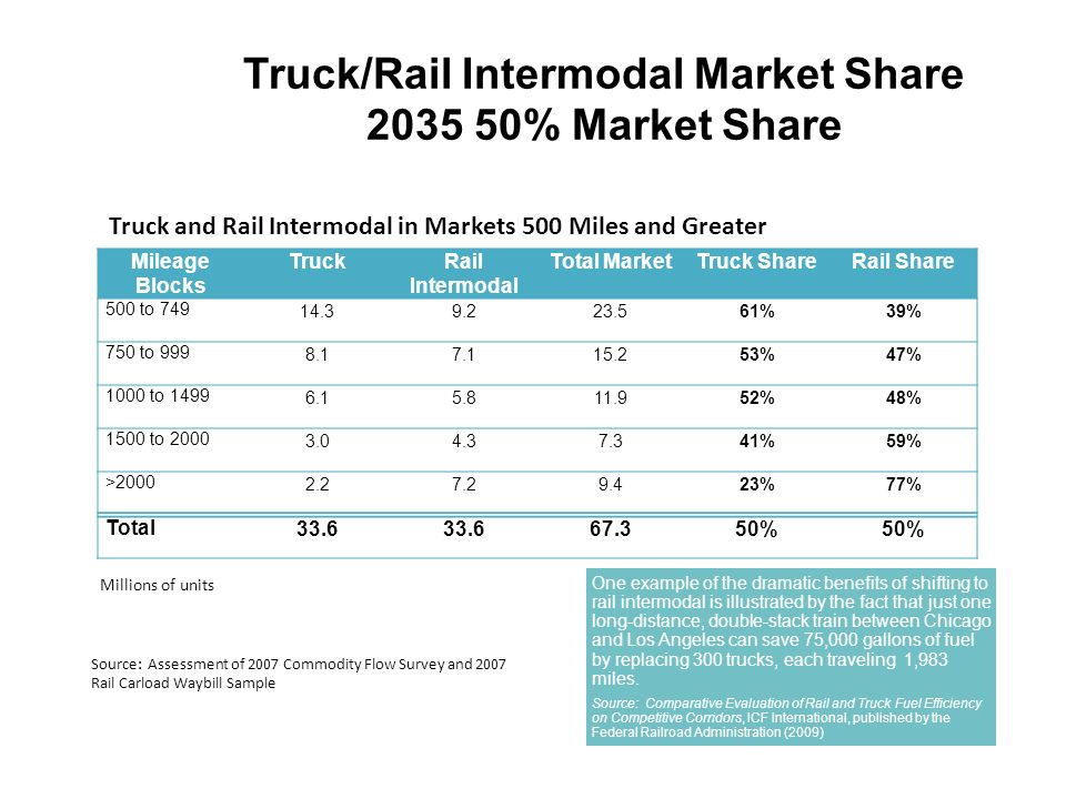 Truck/Rail Intermodal Market Share 2035 50% Market Share Mileage Blocks TruckRail Intermodal Total MarketTruck ShareRail Share 500 to 749 14.39.223.561%39% 750 to 999 8.17.115.253%47% 1000 to 1499 6.15.811.952%48% 1500 to 2000 3.04.37.341%59% >2000 2.27.29.423%77% Total 33.6 67.350% Millions of units Source: Assessment of 2007 Commodity Flow Survey and 2007 Rail Carload Waybill Sample Truck and Rail Intermodal in Markets 500 Miles and Greater One example of the dramatic benefits of shifting to rail intermodal is illustrated by the fact that just one long-distance, double-stack train between Chicago and Los Angeles can save 75,000 gallons of fuel by replacing 300 trucks, each traveling 1,983 miles.