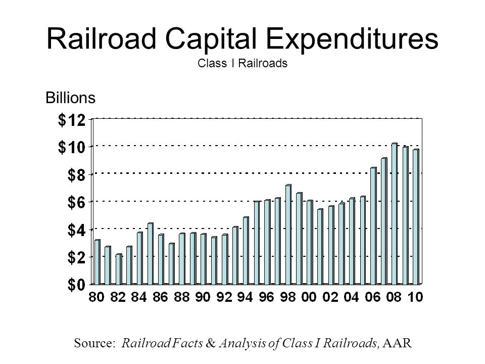 Railroad Capital Expenditures Class I Railroads Billions Source: Railroad Facts & Analysis of Class I Railroads, AAR