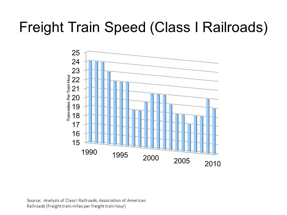 Freight Train Speed (Class I Railroads) Source: Analysis of Class I Railroads, Association of American Railroads (Freight train miles per freight train hour)