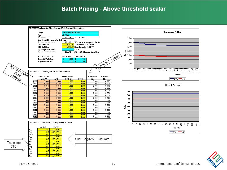 Internal and Confidential to EESMay 16, 200119 Batch Pricing - Above threshold scalar Cust Chg/KW + Dist rate Trans (no CTC) Applied to DA rates Applied to UDC fixed = HR-MF