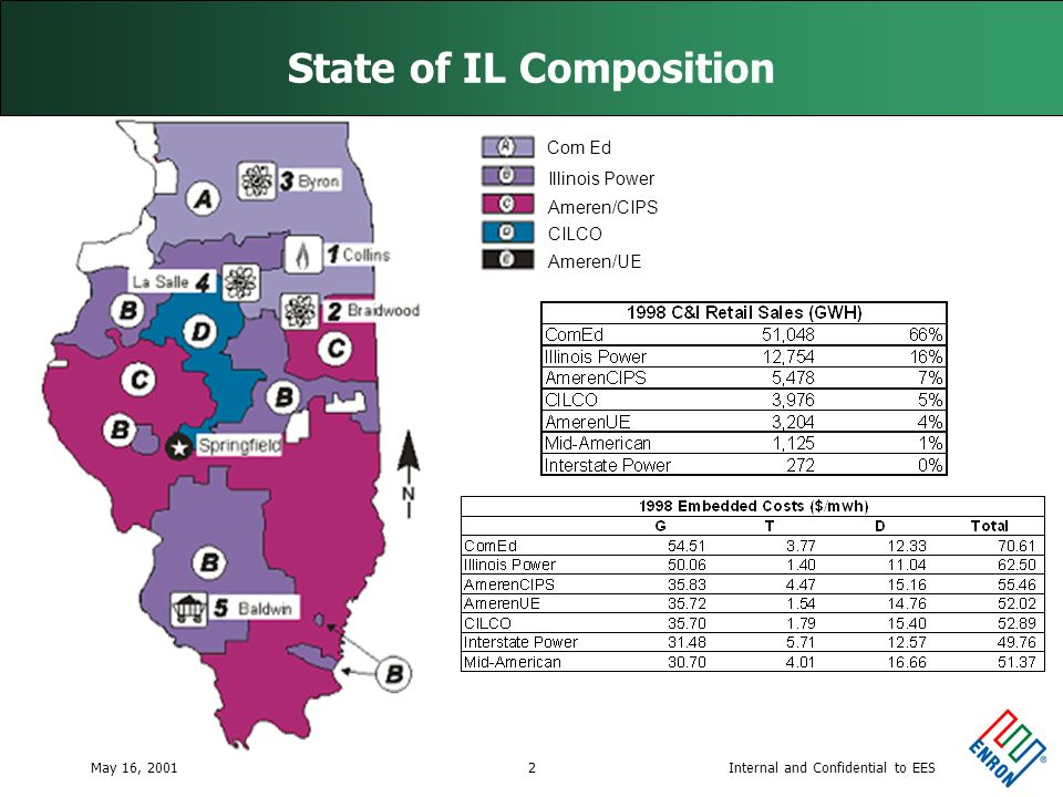 Internal and Confidential to EESMay 16, 20012 State of IL Composition Com Ed Illinois Power Ameren/CIPS CILCO Ameren/UE